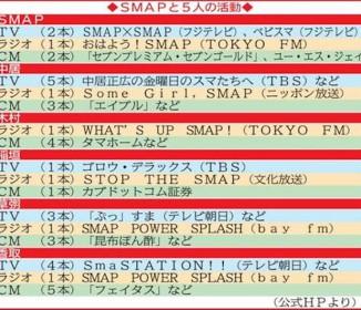 """SMAP""""独立組""""謝罪行脚が残留条件"""