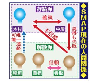 SMAP 木村、メンバー会議すっぽかしてハワイ旅行→香取ブチギレで解散強行