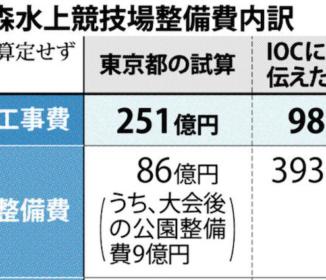 東京五輪 ボート会場 都、IOCに安い金額を虚偽報告