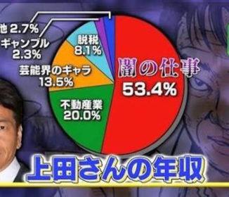 【速報】くりぃむ上田さん、地元である熊本へ96兆3000億円を寄付「ネット唖然!本当?」